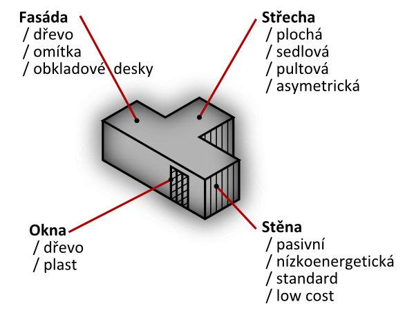 Základní variabilní prvky mobilních domů